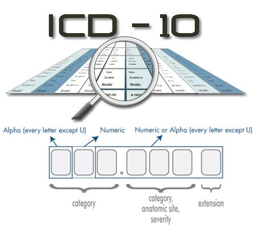 Hypothyroidism ICD 10
